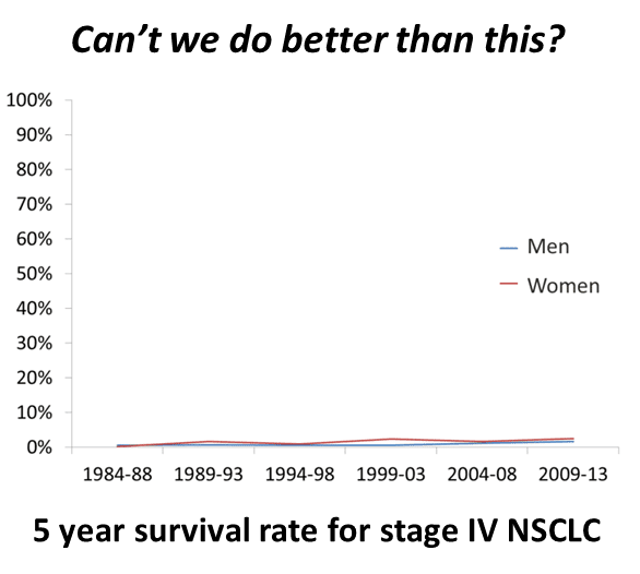 5-year-survival-rate-for-stage-iv-lung-cancer-v3